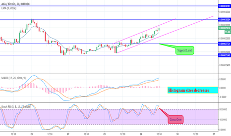 ADABTC: ADABTC Bittrex Price Analysis For Day Trading