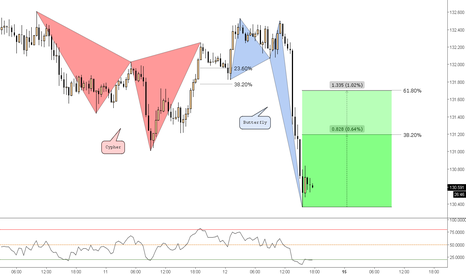 GBPJPY: (30m) Testing Software - One Dramatik Butterfly