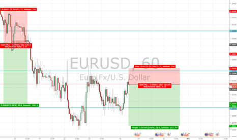 EURUSD: ECB On Monetary Policy & Inflation
