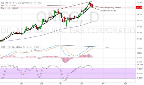 ONGC: short the stock