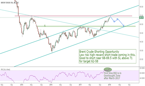 UKOIL: Brent Crude-Shorting Opportunity