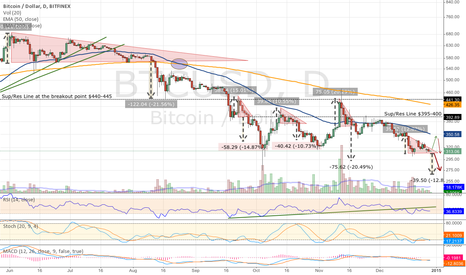 BTCUSD: Bitcoin Might be in Trouble