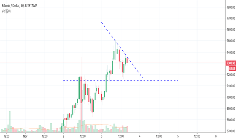 BTCUSD: BTC - Possible Descending Triangle Forming at the Top