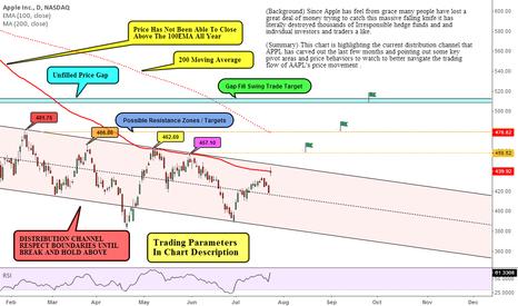AAPL: Price At Key Pivot Range: Bull / Bear Swing Setup