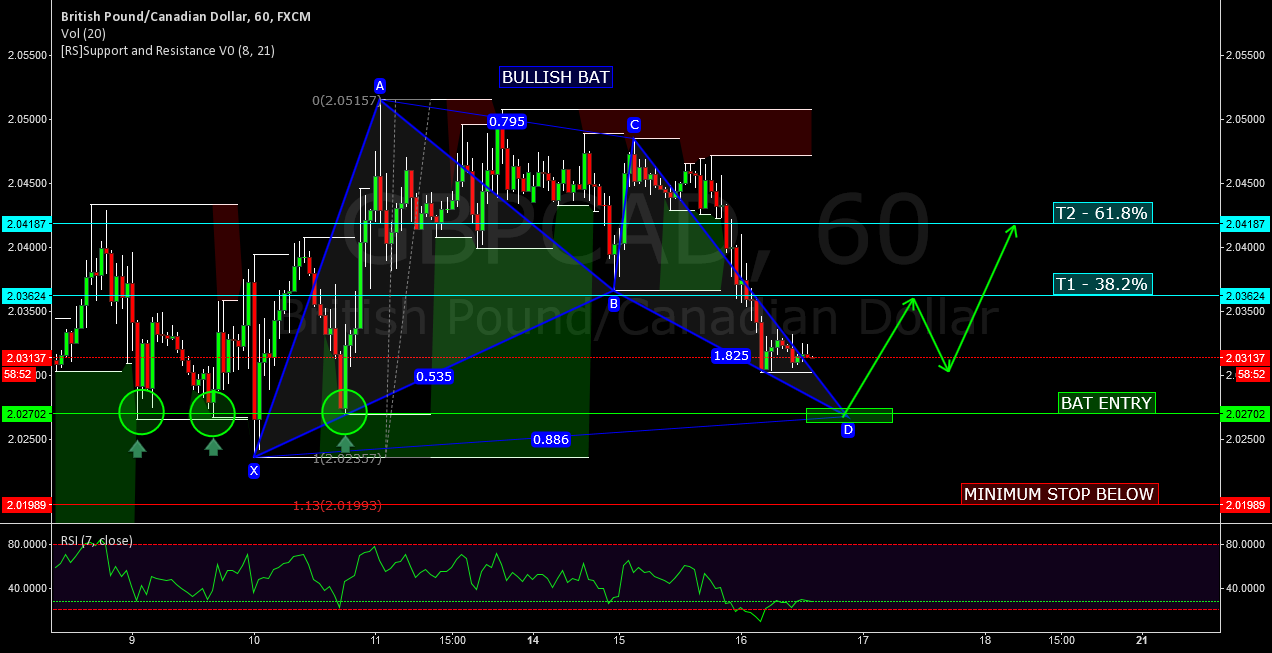 ADVANCED PATTERN - POTENTIAL BULLISH BAT - LONG GBPCAD - 60M