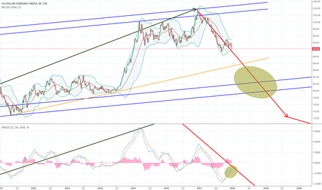 DXY: DXY short weekly chart.