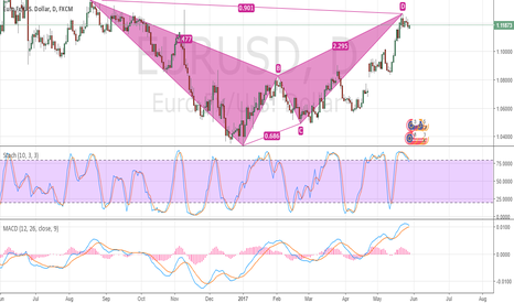 EURUSD: EURUSD – Downside Pressure Short Term.