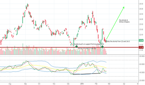 GDX: Where is GDX Going?