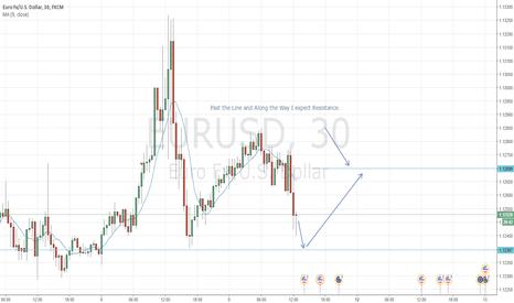 EURUSD: EURUSD - Short then Long and Resistance Along the Way.
