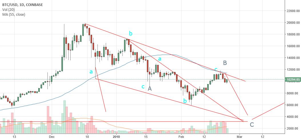 BItcoin (BTC) Headed to Below 5500 in coming weeks