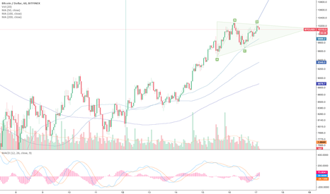 BTCUSD: Watch the Triangle