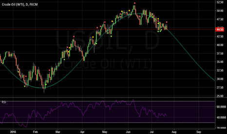 USOIL: Ride the Oil Wave!