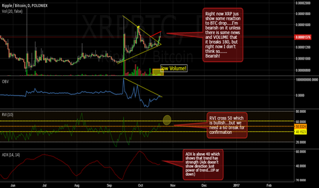 XRPBTC: XRP......XRP......Consider this before Long or Short!!