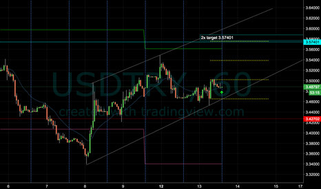 USDTRY: USD/TRY Long (1H Chart)