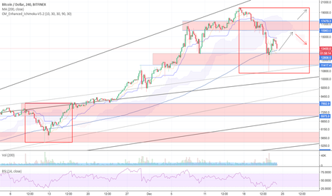 BTCUSD: Will history repeat itself AGAIN?!