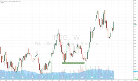 PEG: Tracking last years $PEG purchase