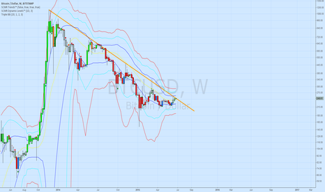 BTCUSD: Long Term Bear Trend Line From ATH Approaching