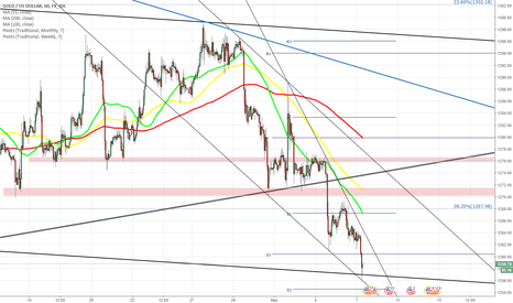 XAUUSD: XAU/USD ready to test strength of dominant pattern