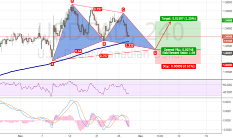 USDCAD: USDCAD Potential Gartley Patern. Entry at D completion.