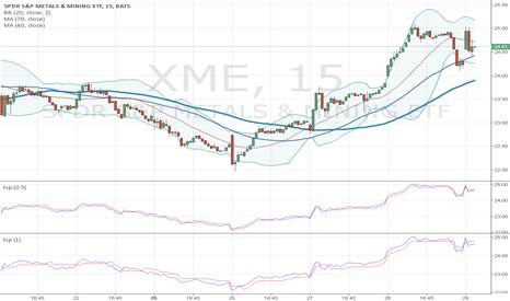XME: 15min chart to trade high volatilty stock, xop, xme