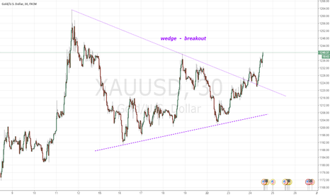 XAUUSD: wedge  breakout