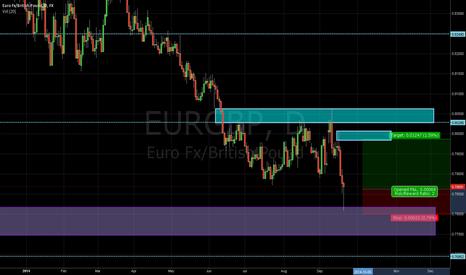 EURGBP: EUR/GBP LONG SIGNAL