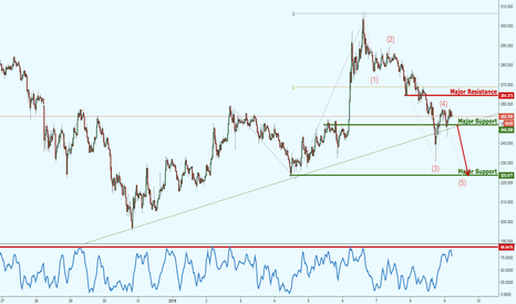 LTCUSD: Litecoin above major support, watch for the break down.