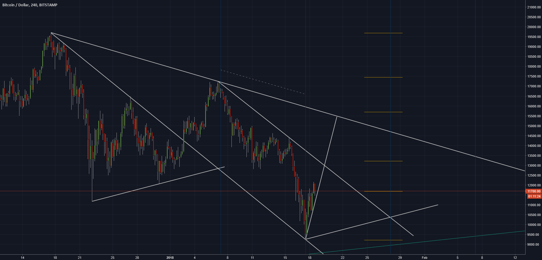 My bitcoin chart