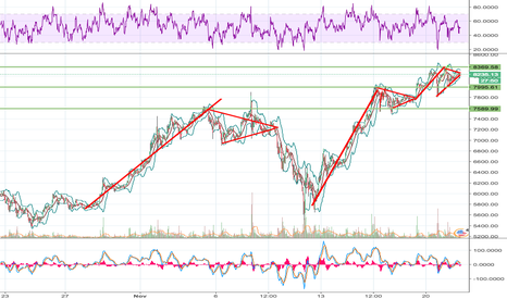BTCUSD: Bitcoin, a penant of penants