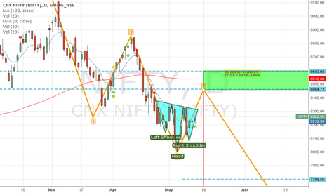 NIFTY: Descending wedge in Nifty Spot - Short in Short Term