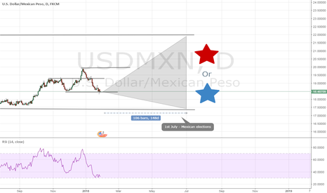 USDMXN: Capitalism or socialism for Mexico in 150 days