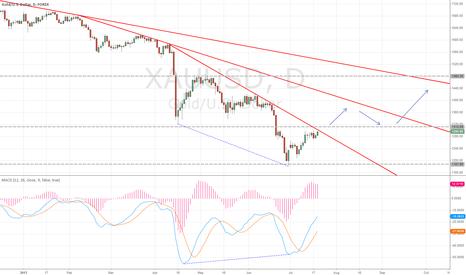 XAUUSD: Gold price analysis