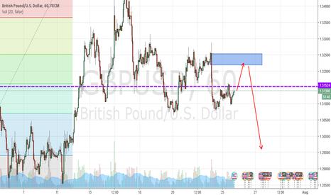 GBPUSD: GBP USD