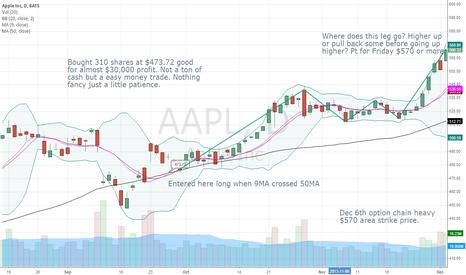 AAPL: Apple trade