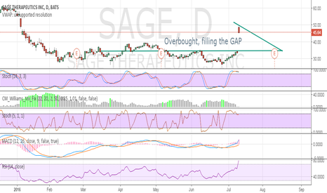 SAGE: Overbought, filling the GAP