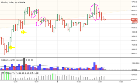 BTCUSD: watch your step with $btc, correction incoming