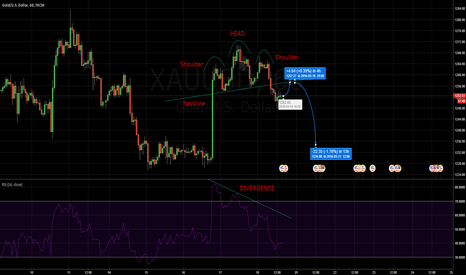XAUUSD: Head and Shoulders Pattern Hourly chart