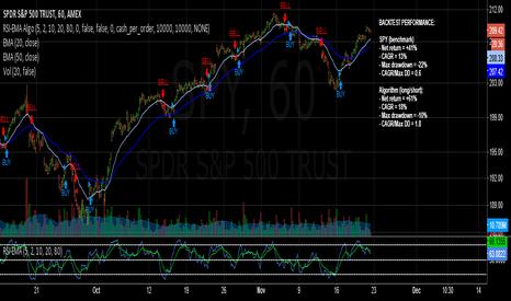 "SPY: ""SPY Master"" Long/Short Swing Trading Algorithm Beats S&P 500!"