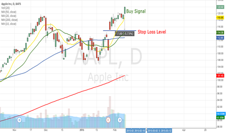 AAPL: Apple BUY perspective