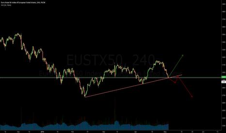 EUSTX50: $EUSTX50 at an important confluece point!