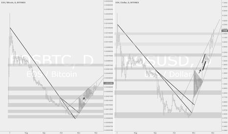 EOSBTC: EOSUSD - Surperforming Dollar and BTC