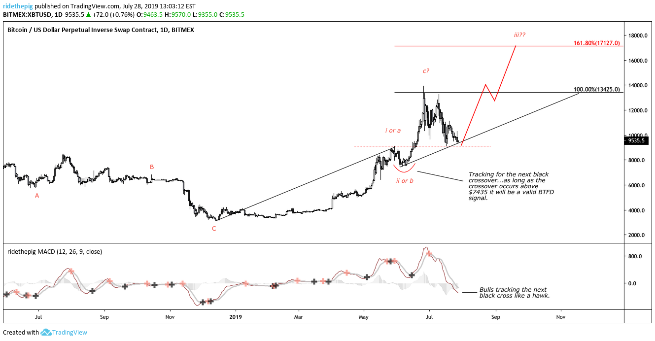 Bitcoin    Ride The Pig Tradingview for BITMEX:XBTUSD by