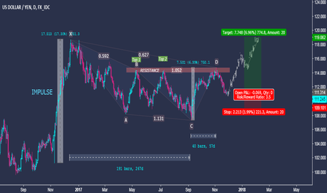 USDJPY: US Dollar vs. Japanese Yen - Medium Term Trading Idea -