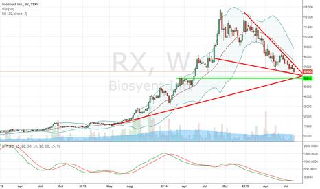 RX: $RX.V $BIOYF Downtrend ending, with good Q2 ER.