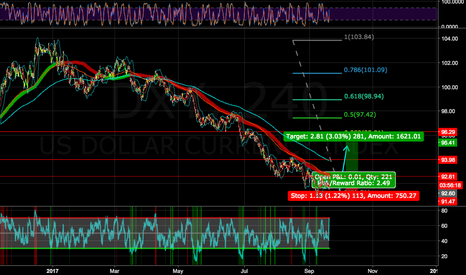 DXY: DXY UP next days(week)