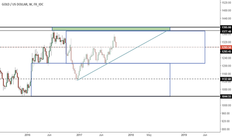 XAUUSD: XAUUSD - Idea - possible correction