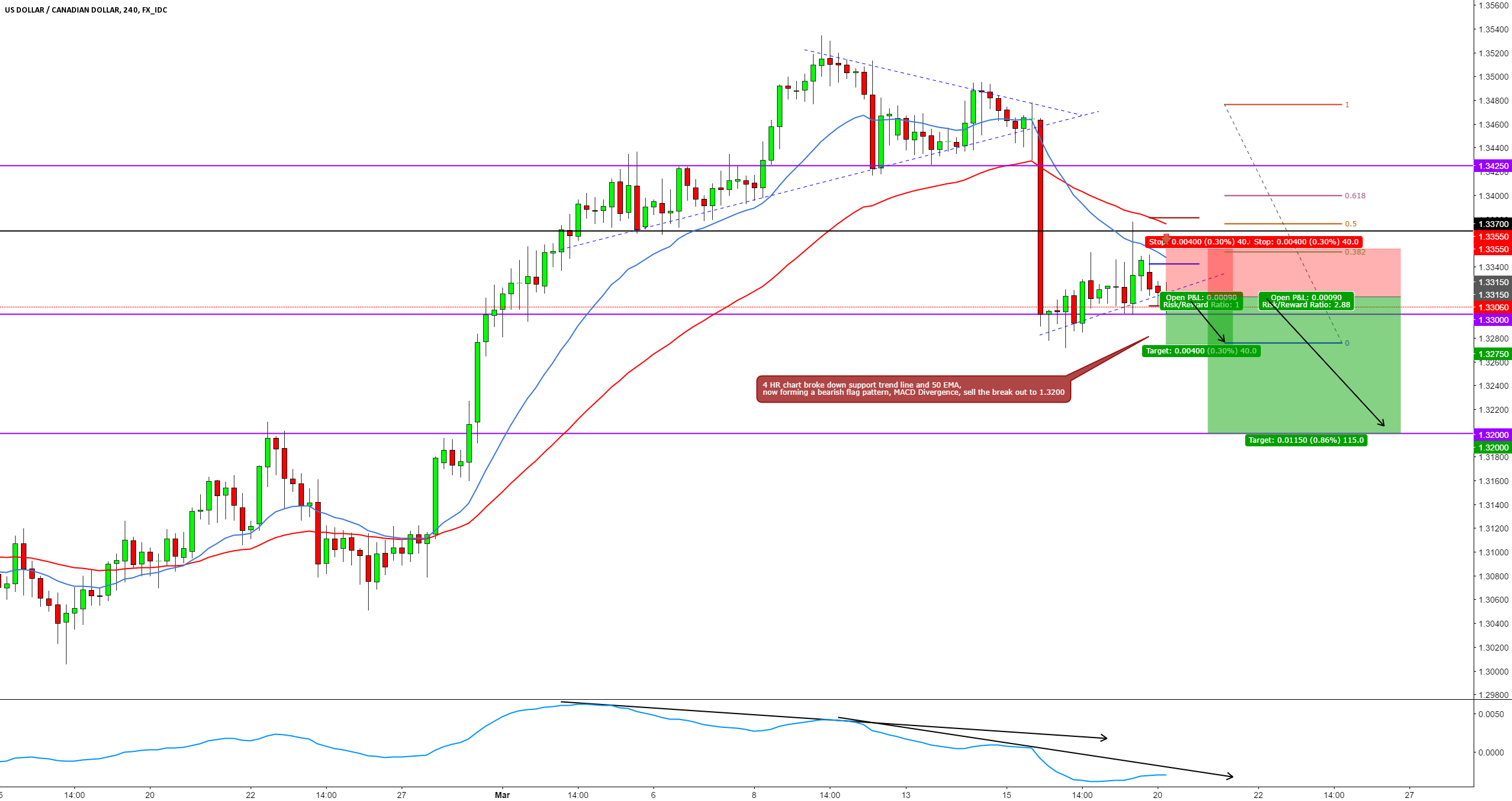 USDCAD SHORT 4 HR INTRADAY BREAKOUT TRADE SETUP