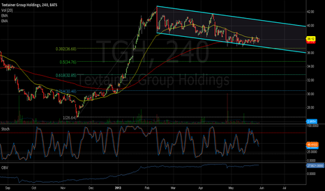 TGH: might be popping soon