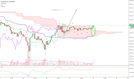 BTCUSD: BTC to $7490 within two days