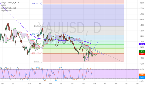XAUUSD: Gold Broke The Important Levels For Bears